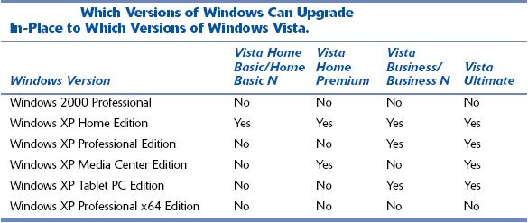 Which Versions of Windows can Upgrade to Vista